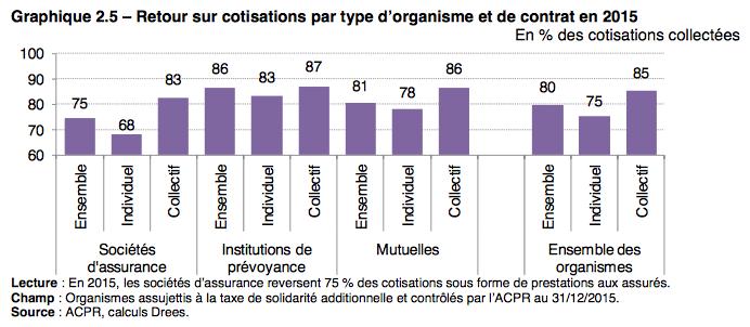 retour_sur_cotisations_par_type_dorganisme_et_de_contrat_en_2015.png
