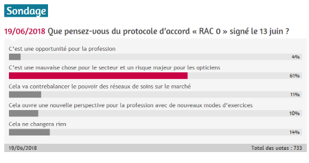 cf723d5b03 Ce que les opticiens pensent du protocole d'accord « RAC 0 » en ...