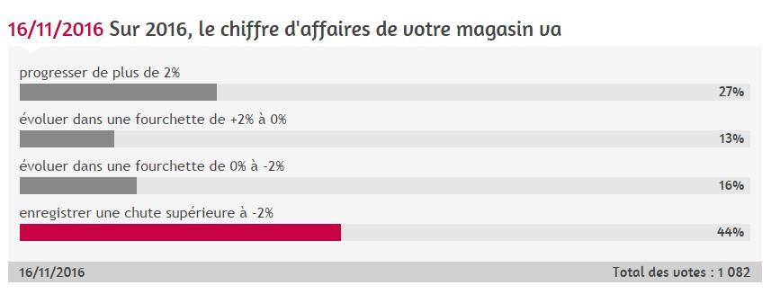 sondage_ca_2016.png