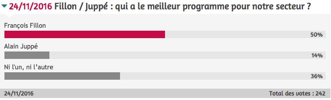 sondage_fillon_juppe.png