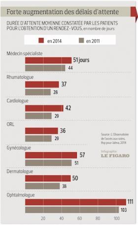 Les délais d'attente davantage responsables du renoncement aux soins