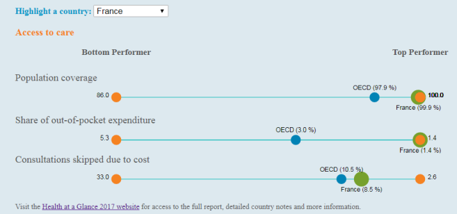 La santé trop chère en France ? Non, selon l'OCDE !