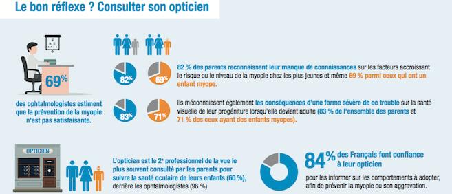 Opticien, un rôle essentiel à jouer dans la prévention de la santé oculaire chez l'enfant