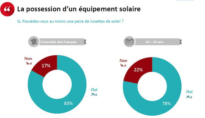 Protection solaire : Carton rouge pour les Français ! Les conseils à rappeler ...