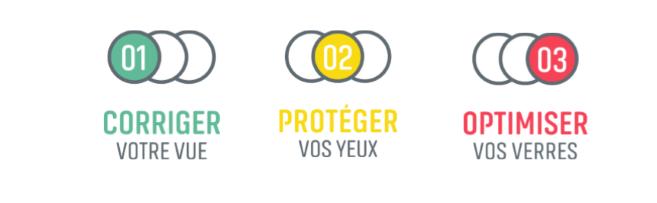 Essilor France a décidé de structurer ses marques et produits autour de 3 piliers