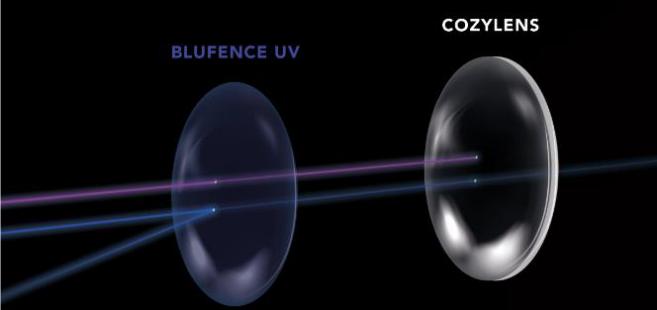 Lumière bleue : nouveau matériau sans reflet résiduel lancé par Ophtalmic Compagnie