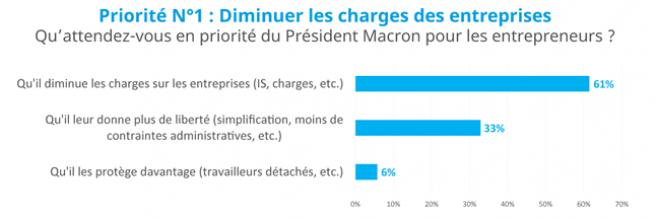 Emmanuel Macron « attendu au tournant » par les entrepreneurs