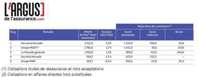 Harmonie Mutuelle, Groupe MGEN et La Mutuelle Générale leaders du classement de la mutualité 2014
