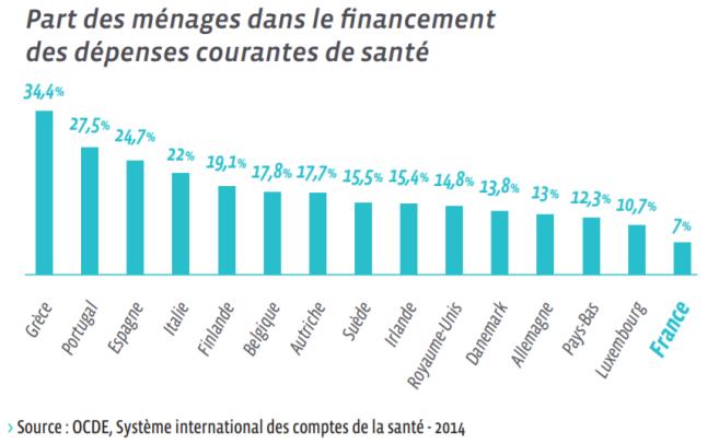 Le reste à charge des Français est le moins élevé d'Europe