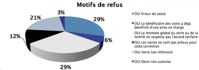 Carte Blanche : les refus de PEC majoritairement dus à un désaccord tarifaire ou une erreur de saisie