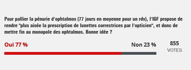 La prescription de lunettes correctrices par les opticiens plébiscitée par les Français