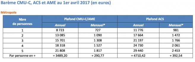 CMU-C et ACS : revalorisation des plafonds de revenus
