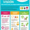 Les enfants et les écrans 3D: parlez-en à vos clients!