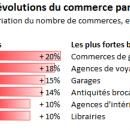L'optique à Paris: avec 862 opticiens en 2014, le marché est-il saturé?