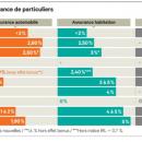Ocam : les tarifs augmenteront (encore) entre 2 et 3% en 2015