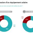 Protection solaire: Carton rouge pour les Français! Les conseils à rappeler...