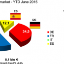 Le marché français a généré près de 3 milliards d'euros de chiffre d'affaires au premier semestre 2015