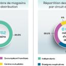 GfK et Bien Vu dévoilent les chiffres du marché au club Inter-Optiques