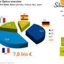 L'optique en Europe: 7,8 milliards d'euros de CA au premier semestre