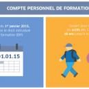 Compte Personnel de Formation : les modalités enfin précisées par décrets