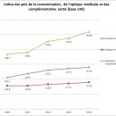 Les prix en optique ont augmenté de 0,7% en 2014, 3% pour l'assurance complémentaire santé