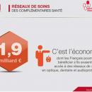 Réseaux de soins : 1,9 milliard d'euros d'économie pour les Français, selon la Mutualité
