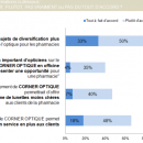 L'optique en pharmacie: 39% des pharmaciens favorables aux corners en officines