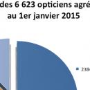Optistya: 6 623 opticiens référencés au 1er janvier 2015, dont 64% sous enseigne