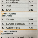3 enseignes d'optique et e-opticiens nommés « Leaders du service 2017 » par Capital