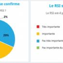 Le RSI cristallise les mécontentements des dirigeants de TPE-PME