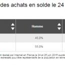 Une consommation en berne, même pendant les soldes:-14% versus 2014