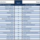 Observatoire E-Optique: Qui est le plus populaire sur Internet?