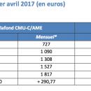 CMU-C et ACS: revalorisation des plafonds de revenus