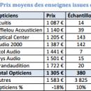 Les dispositifs audio 18% moins chers en magasin d'optique