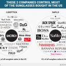 Ces 2 entreprises qui dominent le marché des solaires... aux USA