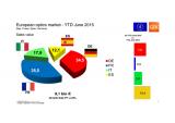 Le marché européen de l'optique en France, Allemagne, Espagne et Italie