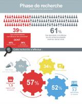 39% des Français déclarent faire des recherches avant d'effectuer un achat. Pour 57% d'entre eux, le premier point d'information reste le magasin, le web arrivant en seconde position (52%). Toutefois, les commentaires des consommateurs sur la toile constituent un facteur primordial lors de cette phase préalable à l'achat.