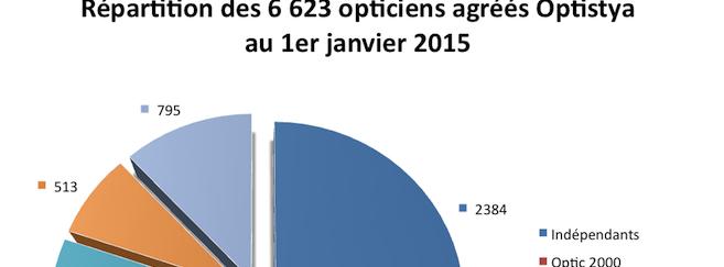 Optistya : 6 623 opticiens référencés au 1er janvier 2015, dont 64% sous enseigne
