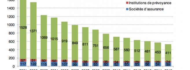 Remboursement optique, cotisations et concentration : Zoom sur le paysage des Ocam en 2015