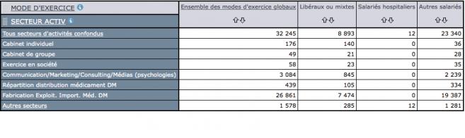 32 245 opticiens-lunetiers au 1er janvier 2015 en France (+11%)   Acuité 9080b0fb5c00