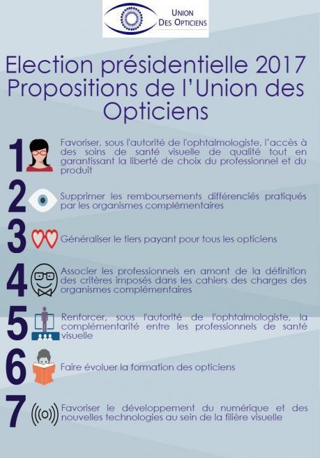 pr u00e9sidentielle 2017   l u0026 39 union des opticiens fait ses
