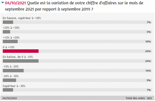 bilan_sondage_ca_septembre21.png