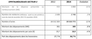 Ophtalmologie : hausse du nombre d'actes, baisse des dépassements d'honoraires