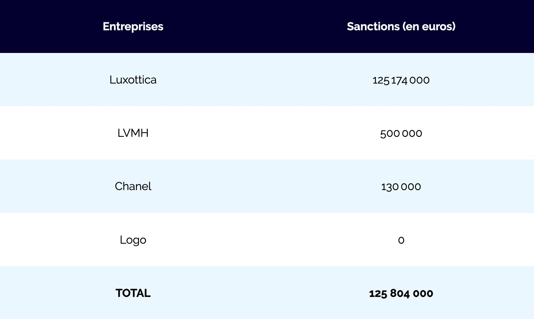 Les sanctions de l'Autorité de la concurrence