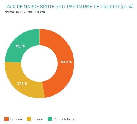 taux_marge_brute_par_gamme_de_produit.jpg